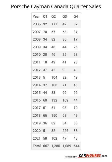 Porsche Cayman Quarter Sales Table