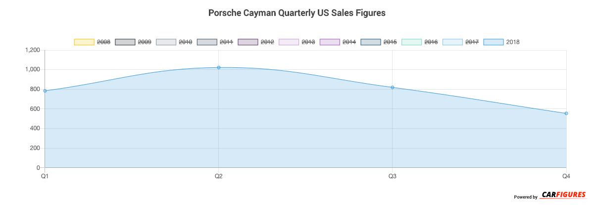 Porsche Cayman Quarter Sales Graph