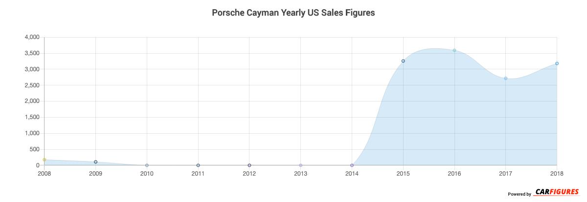 Porsche Cayman Year Sales Graph