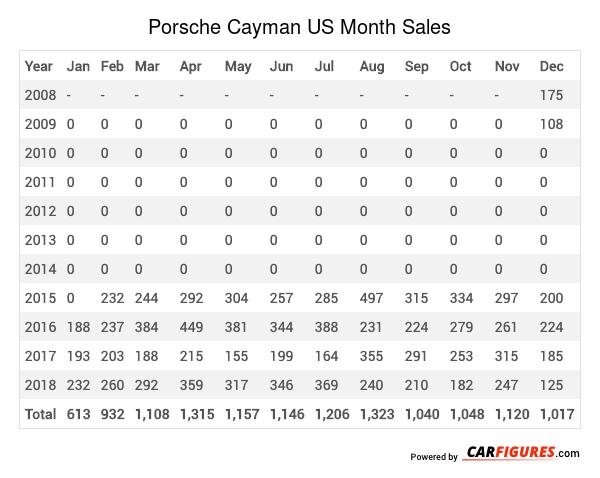 Porsche Cayman Month Sales Table