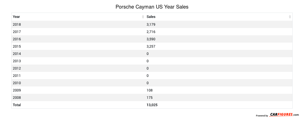 Porsche Cayman Year Sales Table