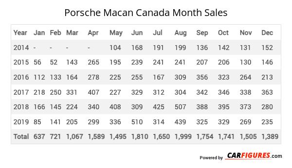 Porsche Macan Month Sales Table