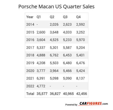 Porsche Macan Quarter Sales Table