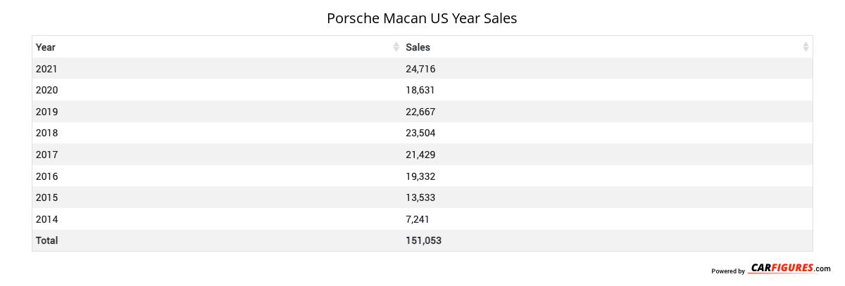 Porsche Macan Year Sales Table