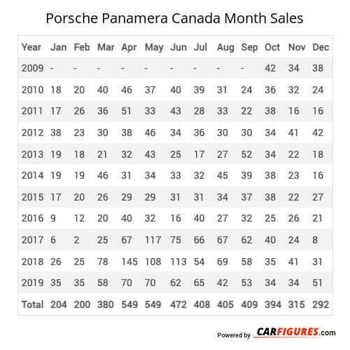 Porsche Panamera Month Sales Table