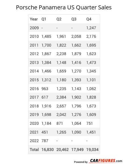 Porsche Panamera Quarter Sales Table