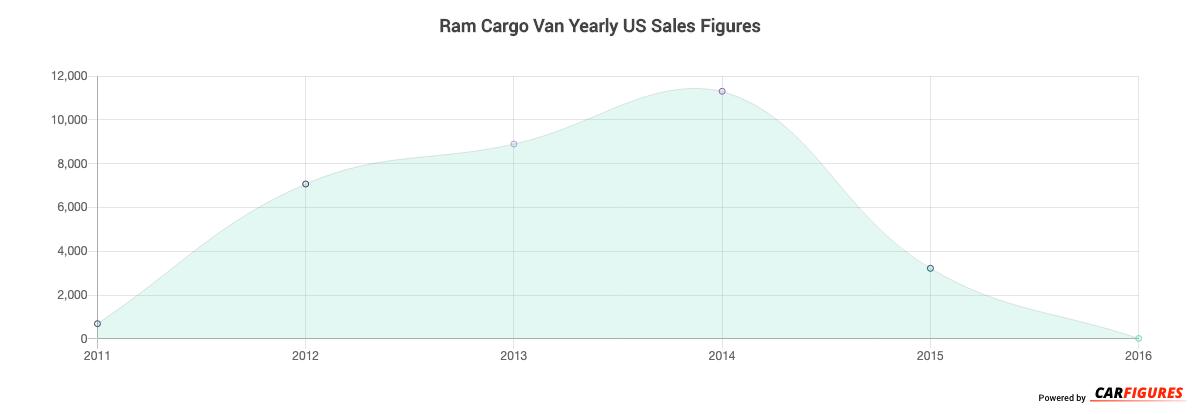 Ram Cargo Van Year Sales Graph