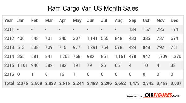 Ram Cargo Van Month Sales Table
