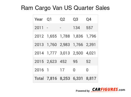 Ram Cargo Van Quarter Sales Table