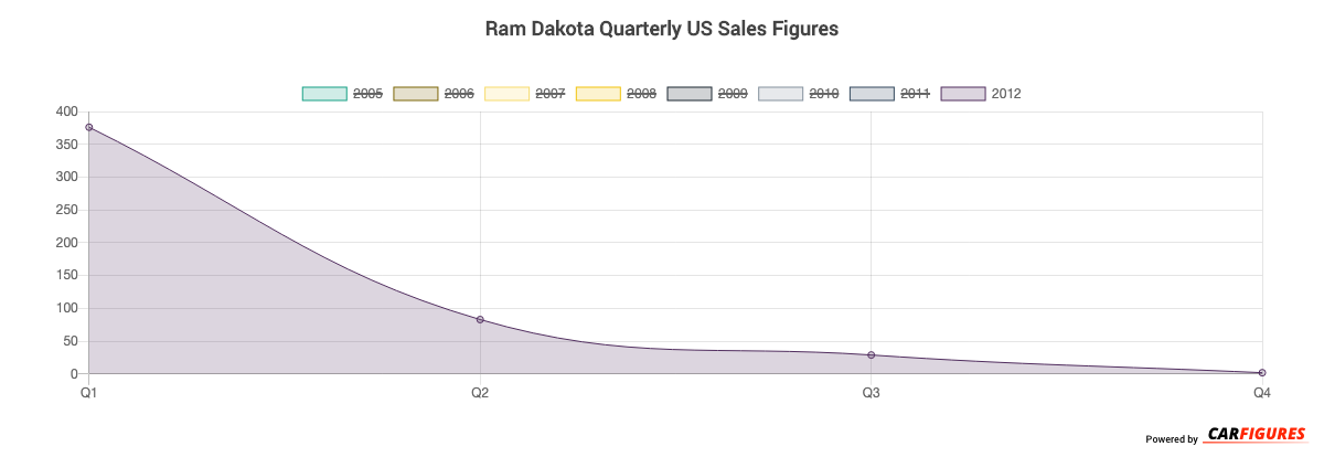 Ram Dakota Quarter Sales Graph