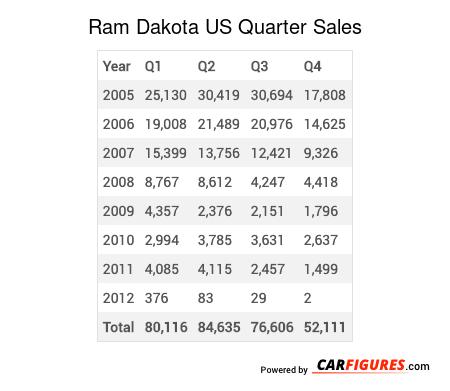 Ram Dakota Quarter Sales Table