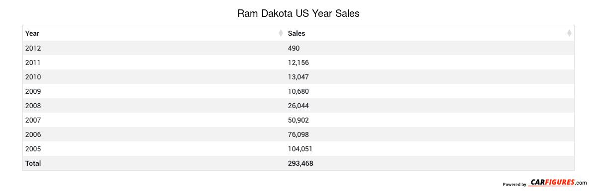 Ram Dakota Year Sales Table