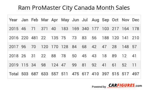 Ram ProMaster City Month Sales Table