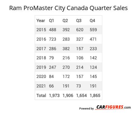 Ram ProMaster City Quarter Sales Table