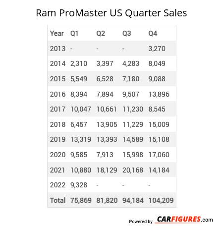Ram ProMaster Quarter Sales Table