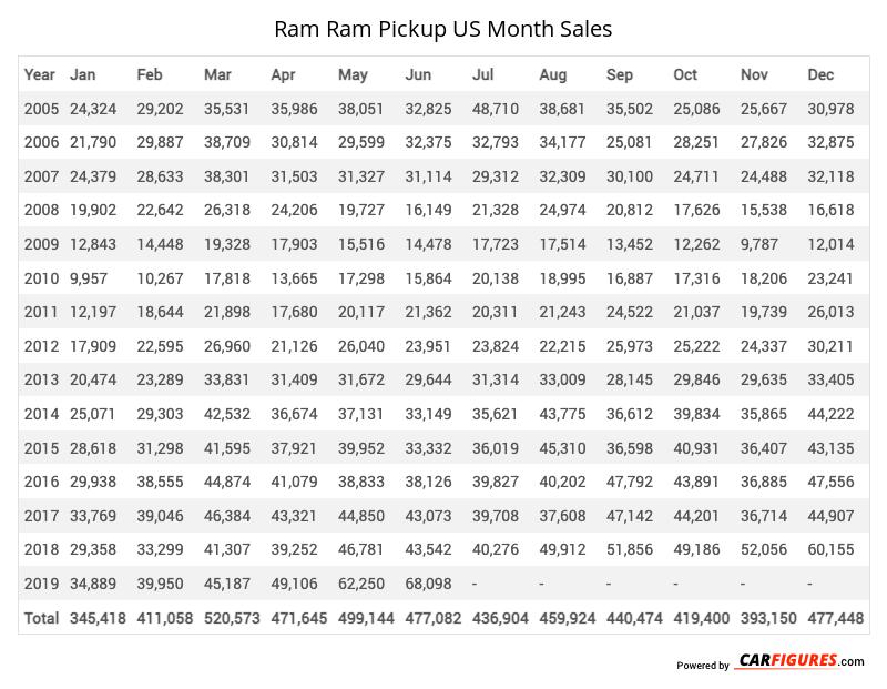 Ram Ram Pickup Month Sales Table