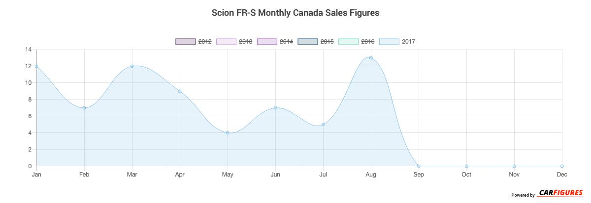 Scion FR-S Month Sales Graph