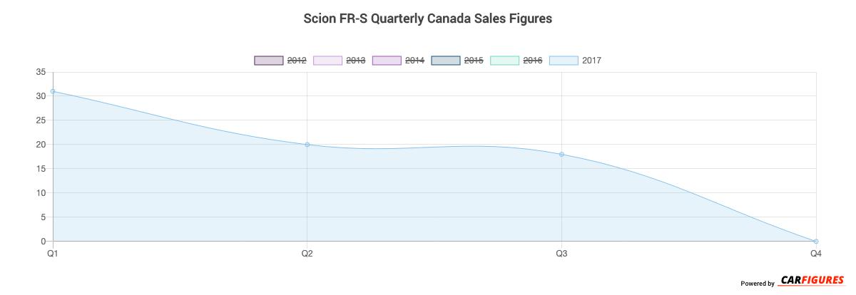 Scion FR-S Quarter Sales Graph