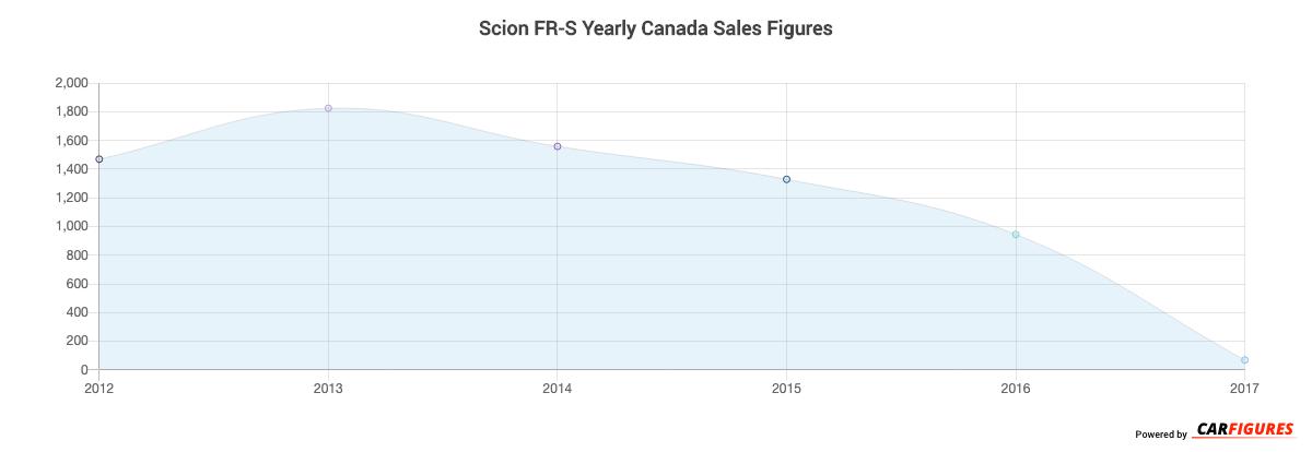 Scion FR-S Year Sales Graph