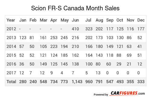 Scion FR-S Month Sales Table