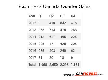 Scion FR-S Quarter Sales Table
