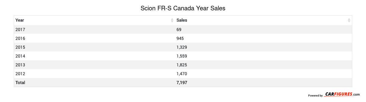 Scion FR-S Year Sales Table