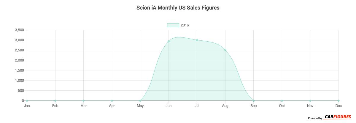 Scion iA Month Sales Graph
