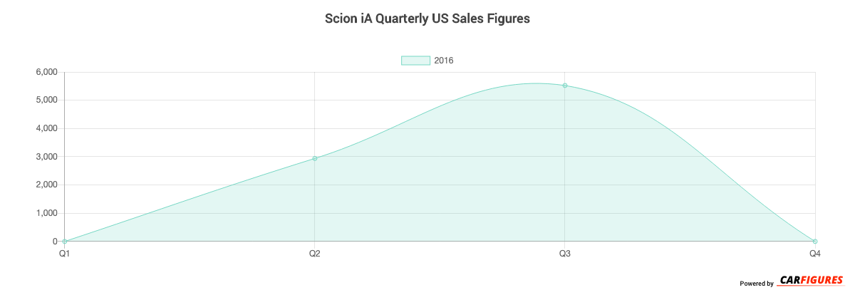 Scion iA Quarter Sales Graph