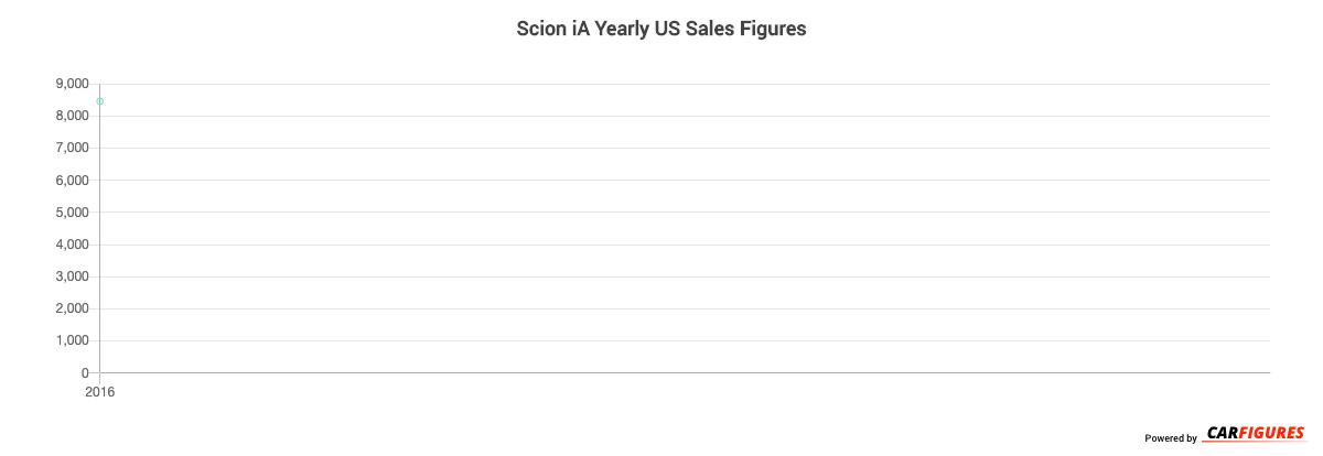 Scion iA Year Sales Graph