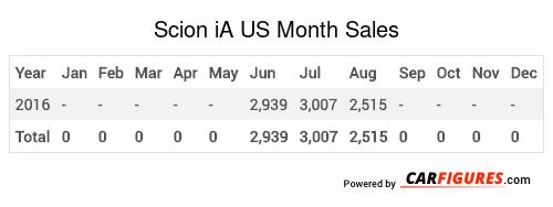Scion iA Month Sales Table