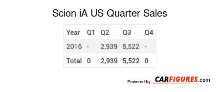 Scion iA Quarter Sales Table