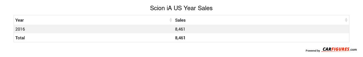 Scion iA Year Sales Table