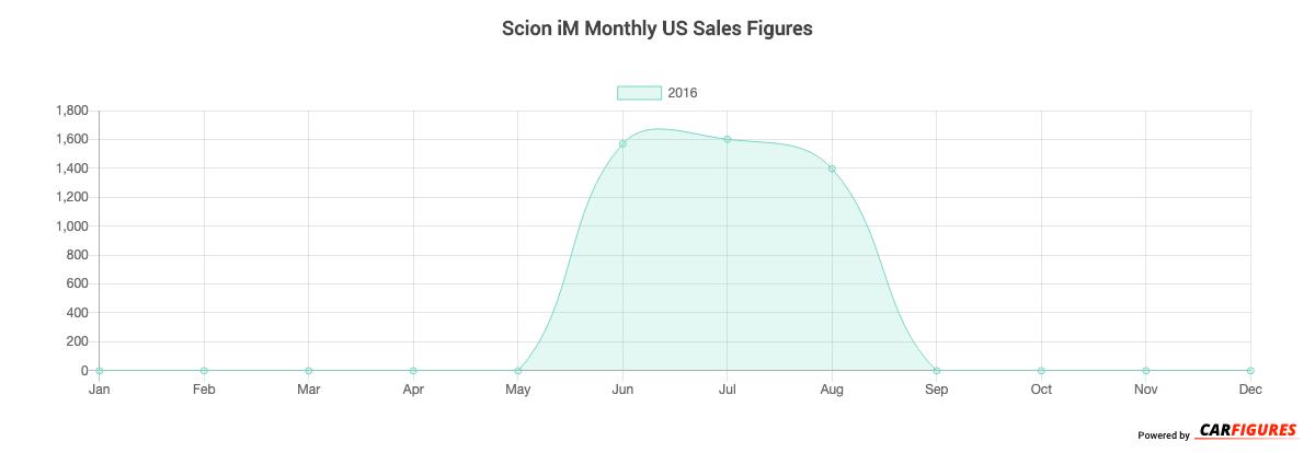 Scion iM Month Sales Graph
