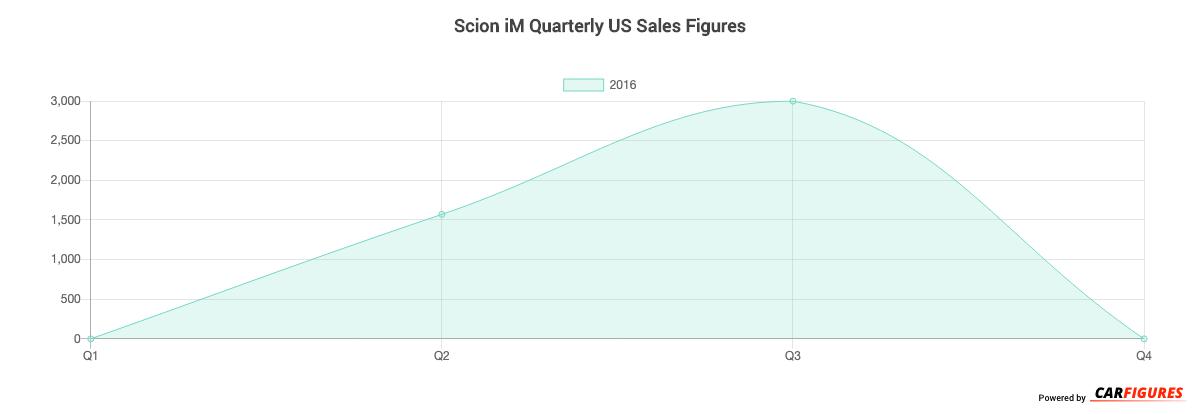 Scion iM Quarter Sales Graph