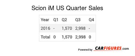 Scion iM Quarter Sales Table