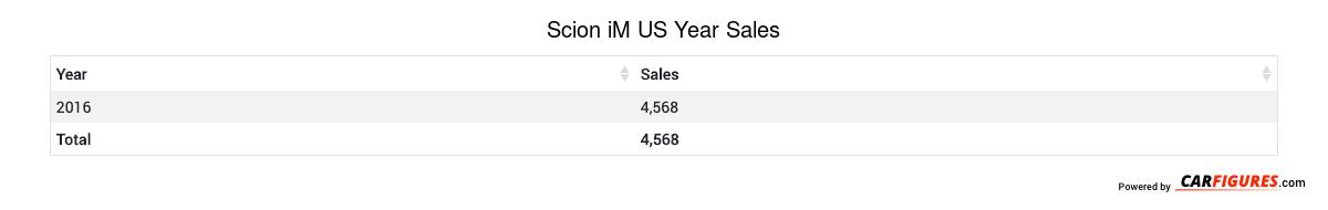 Scion iM Year Sales Table