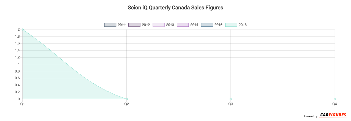 Scion iQ Quarter Sales Graph