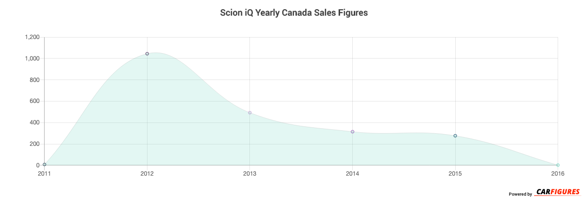 Scion iQ Year Sales Graph