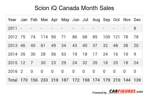 Scion iQ Month Sales Table