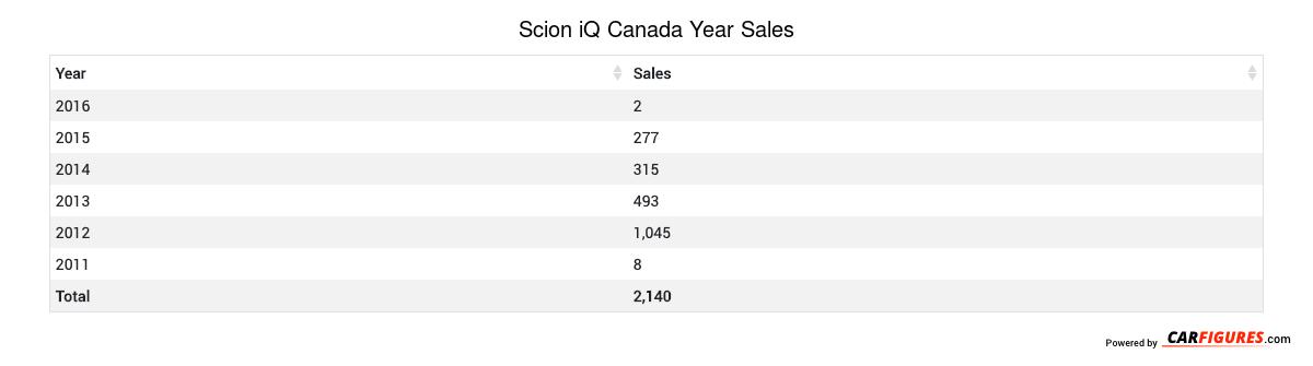 Scion iQ Year Sales Table