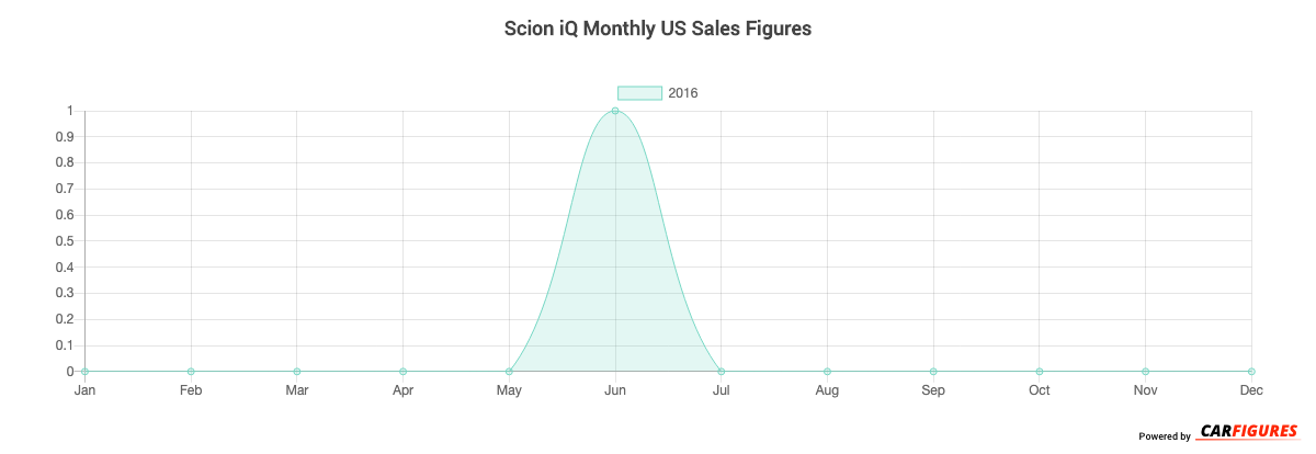 Scion iQ Month Sales Graph