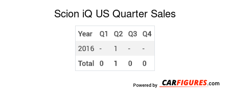 Scion iQ Quarter Sales Table