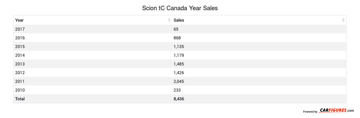 Scion tC Year Sales Table