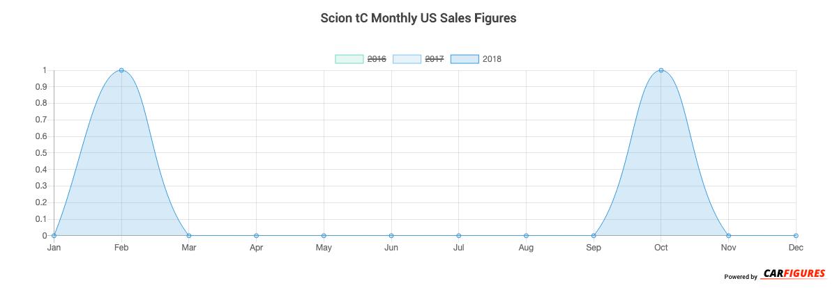 Scion tC Month Sales Graph