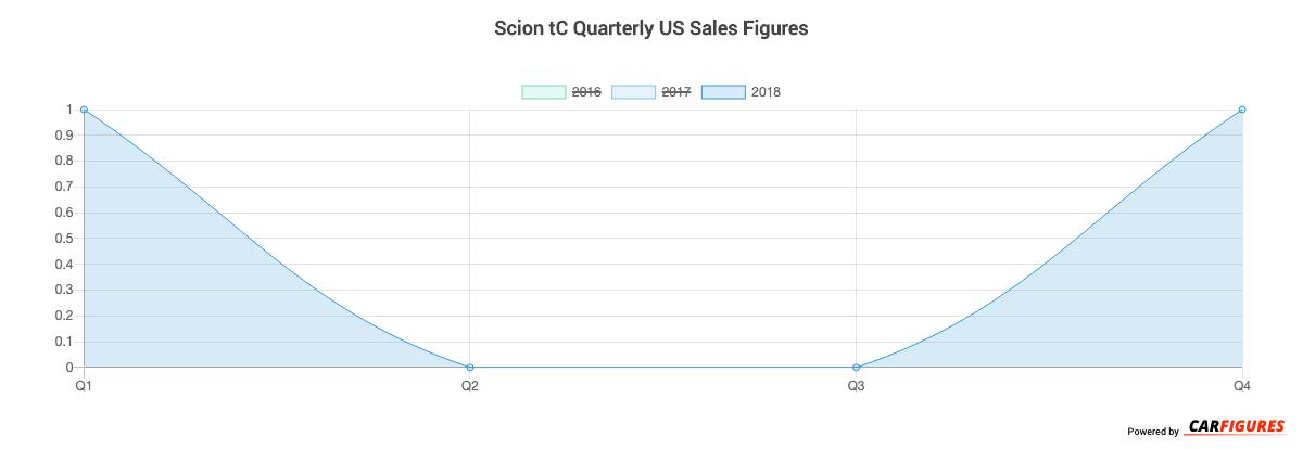 Scion tC Quarter Sales Graph
