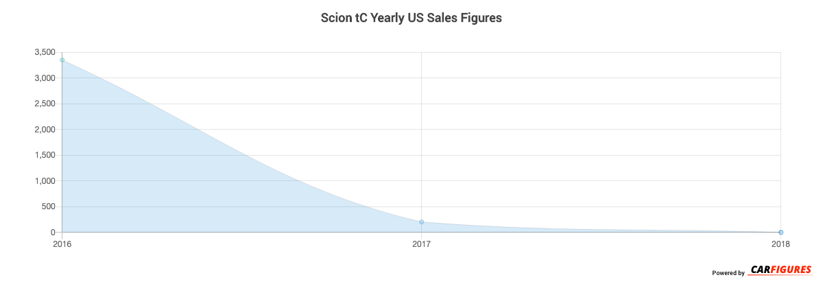 Scion tC Year Sales Graph
