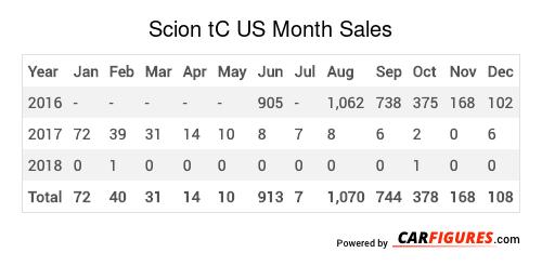 Scion tC Month Sales Table