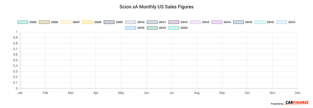 Scion xA Month Sales Graph