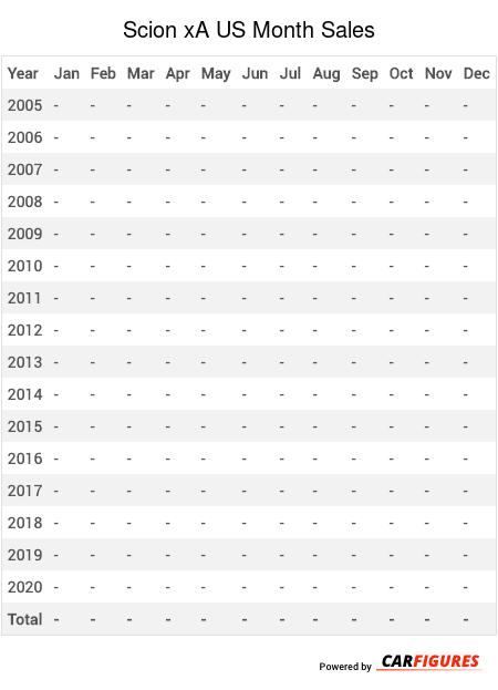 Scion xA Month Sales Table