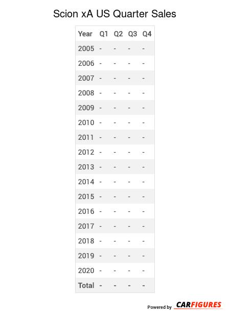 Scion xA Quarter Sales Table